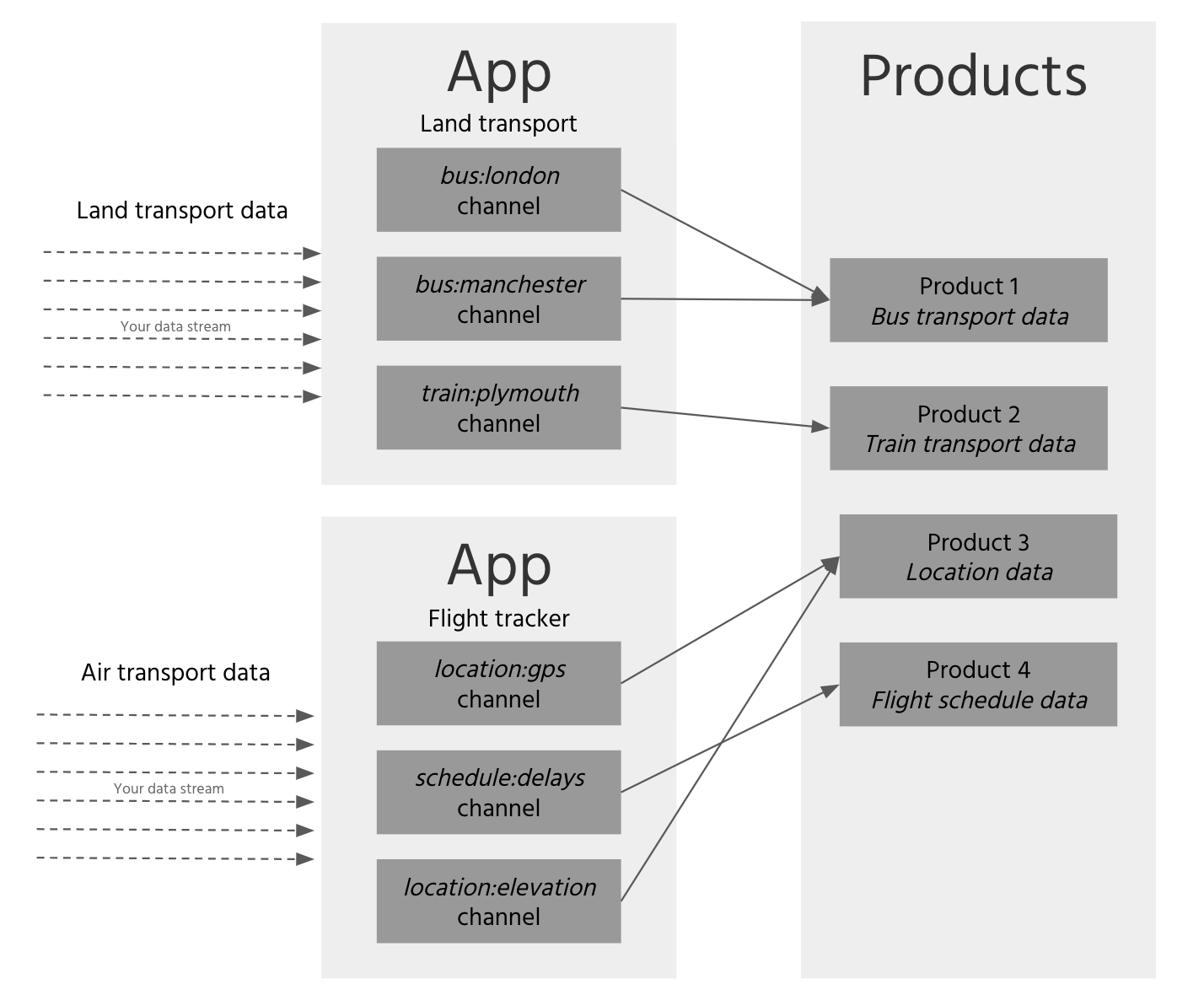 Managing data streams using products